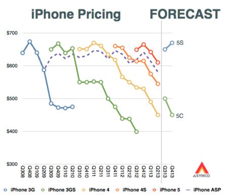 Asymco - precio del iPhone 5C