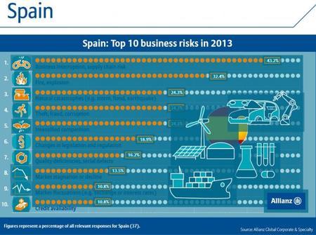 Encuesta sobre riesgos españoles 2013