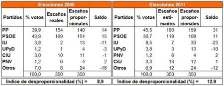 Notas de campaña [desproporcionalidad = + indignación] #20N #15M
