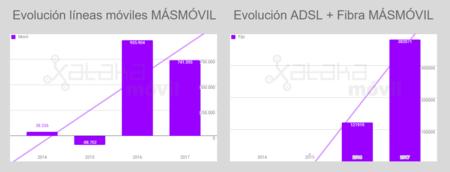 Evolucion Lineas Masmovil Hasta 2017