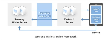 Samsung Wallet API