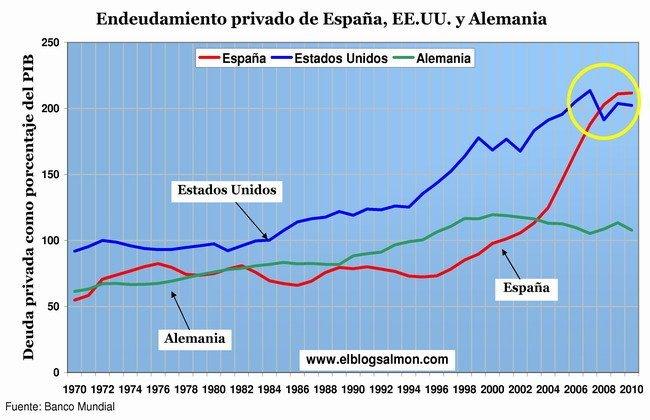 Endeudamiento privado España, EEUU y Alemania