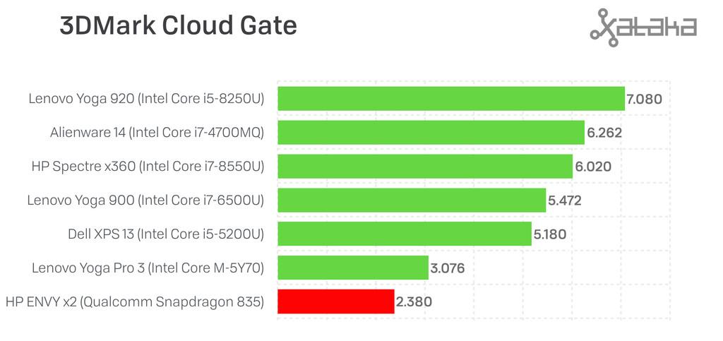 3DMark Cloud Gate
