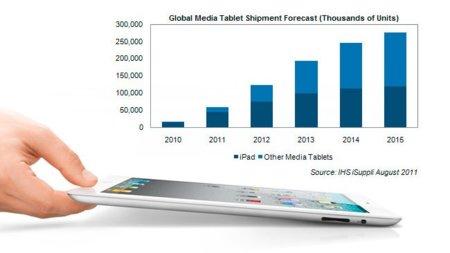 Las previsiones de mercado de los tablets aumentan junto al dominio del iPad