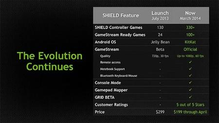 nvidia_shield_android_kitkat
