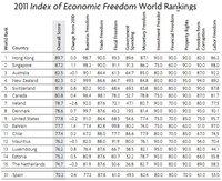El Indice de libertad económica - 2011