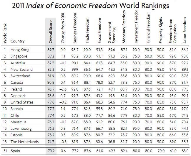 heritage-indice-de-libertad-economica-2011-tabla.JPG