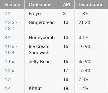 Distribución de versiones Android en enero de 2014