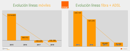 Evolucion Acumulado Anual De Lineas Orange 2018