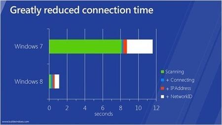 Reducido el tiempo de reconexión