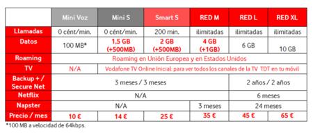 Nuevas tarifas móviles de Vodafone