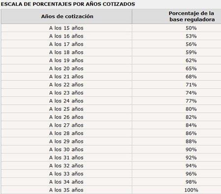 escala-de-coeficientes-reductores.jpg