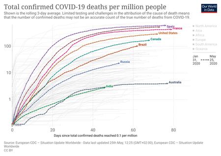 Coronavirus Data Explorer 4