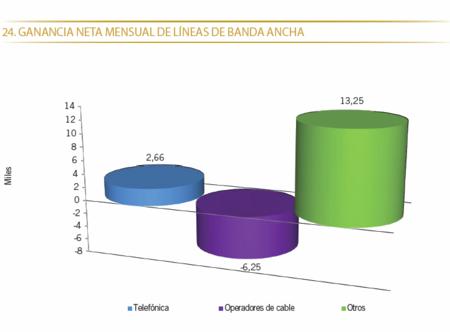 Ganancia neta de líneas de Banda Ancha