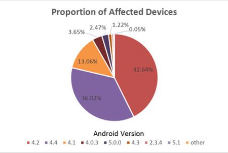 Dispositivos afectados