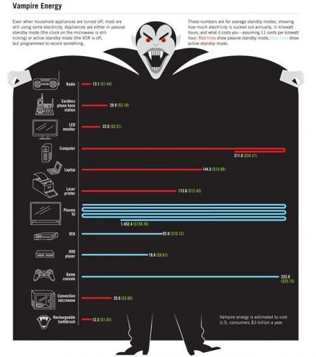 El cuadro completo con la tabla de consumo de energía.