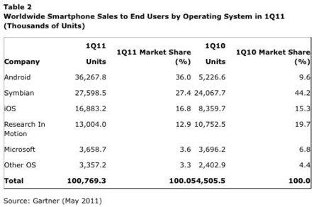 Ventas de Android