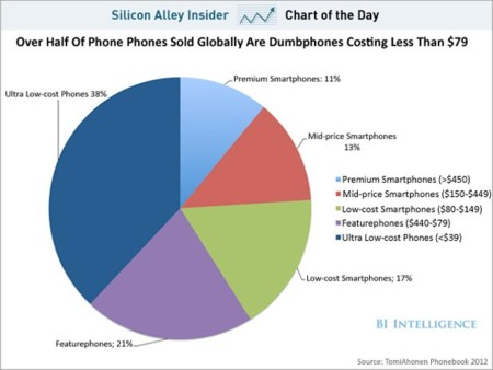 Chart Of The Day Smartphone Cost Globally Oct 2012