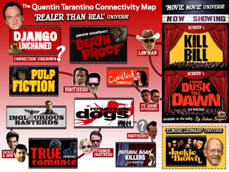 Un gráfico que intenta explicar el universo de Tarantino