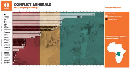 Apple, valorada como la compañía que más se esfuerza en utilizar minerales libres de conflictos