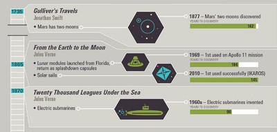 La ciencia ficción que predijo el futuro en una infografía