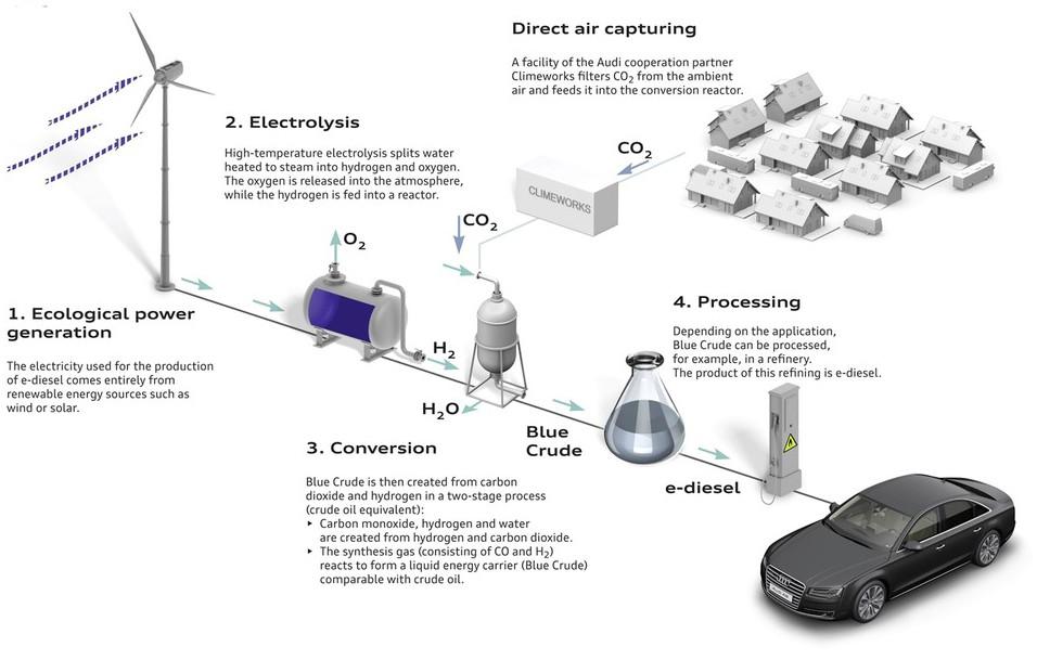 Audi produce Gasoil a partir de Agua y Aire 1024_2000
