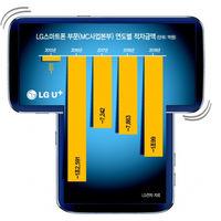 Después del Velvet, LG prepara un móvil con pantallas giratorias, según medios coreanos