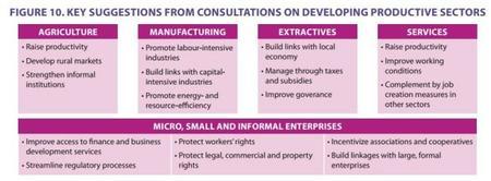 OIT: Sectores productivos en países emergentes