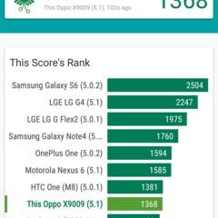 Foto 28 de 30 de la galería benchmarks-oppo-f1-plus en Xataka Android