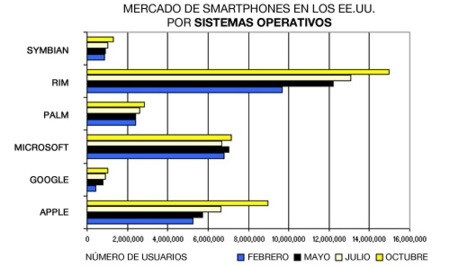 El iPhone OS toma la delantera a Windows Mobile en los EE.UU.