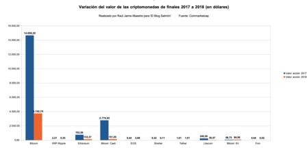 Variacion Valor Criptomoneda De 2017 A 2018