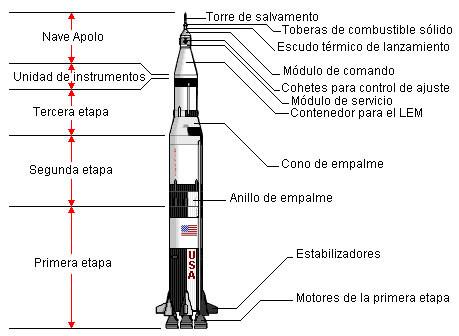 Saturno V, esquema