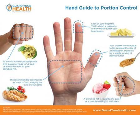 Controla tus porciones utilizando tu mano