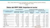 La deducción por vivienda habitual en el IRPF hay que eliminarla con carácter retroactivo