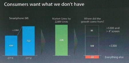 Los Consumidores quieren lo que no tenemos: Apple, 2013