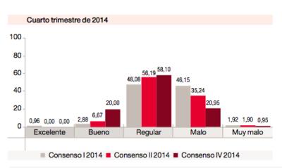 La mejora de la economía española en entredicho, según PwC