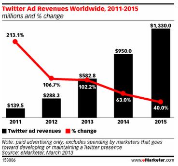 Previsión ingresos twitter