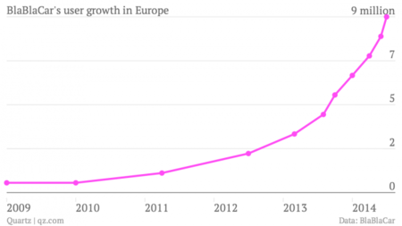 blablacar-s-user-growth-in-europe-million_chartbuilder.png