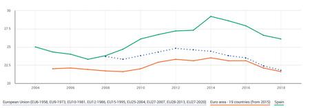 Pobreza en Europa