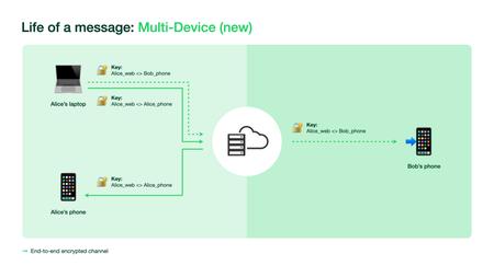 Soporte de operación Whatsapp multidispositivo