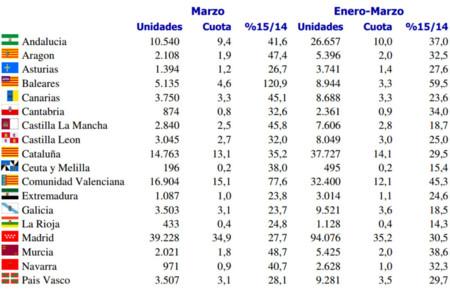 Ventas de coches España marzo 2015