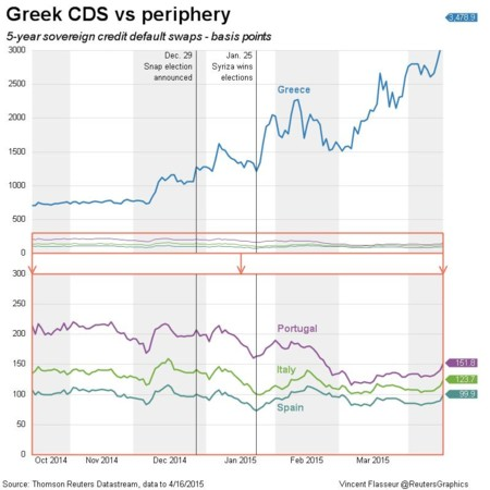 Reuters Credit Default Swaps April 2015