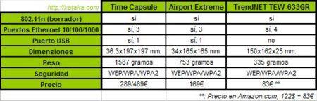 Tabla comparativa de Time Capsule