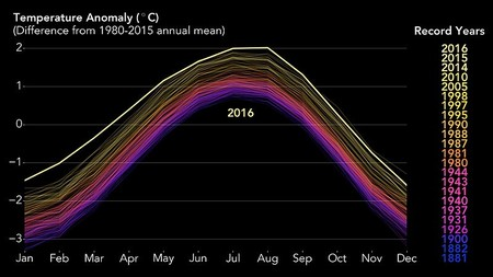 Global Warming 2016
