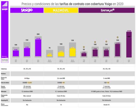 Precios Y Condiciones De Las Tarifas De Contrato Con Cobertura Yoigo En 2020