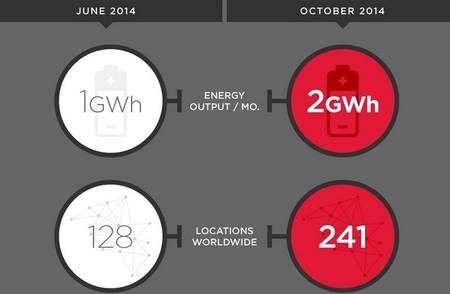 La red de supercargadores de Tesla ha crecido para doblar su actividad en tan sólo cinco meses