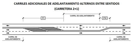 Carril De Adalantamiento Carretera 2 1
