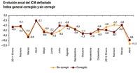 La economía española en caída libre: ventas minoristas se hunden 11,3%