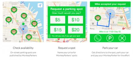 ¿Subastar el sitio donde has aparcado cuando te vas? Con MonkeyParking ya es posible