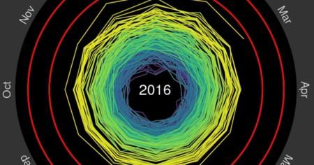 Si aún tienes dudas sobre el cambio climático, esta animación te sacará de todas ellas